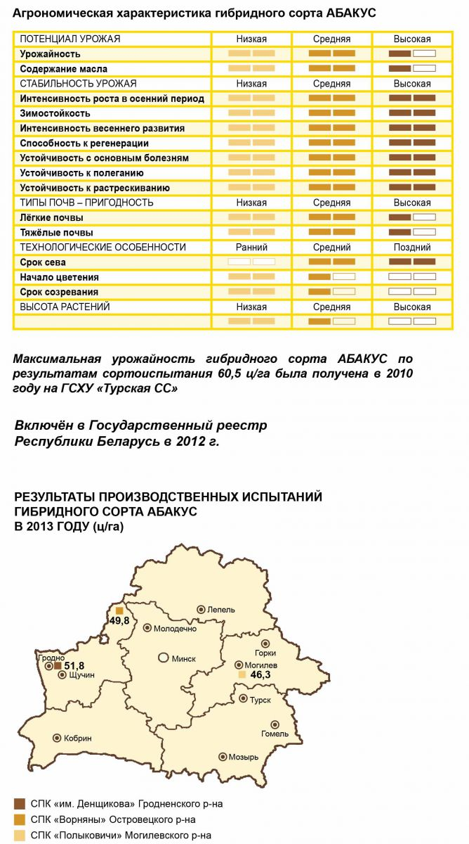 Агрономическая характеристика озимого рапса Абакус (Rapool)