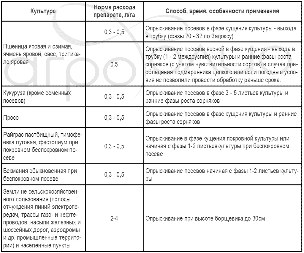 Регламент применения гербицида Балерина