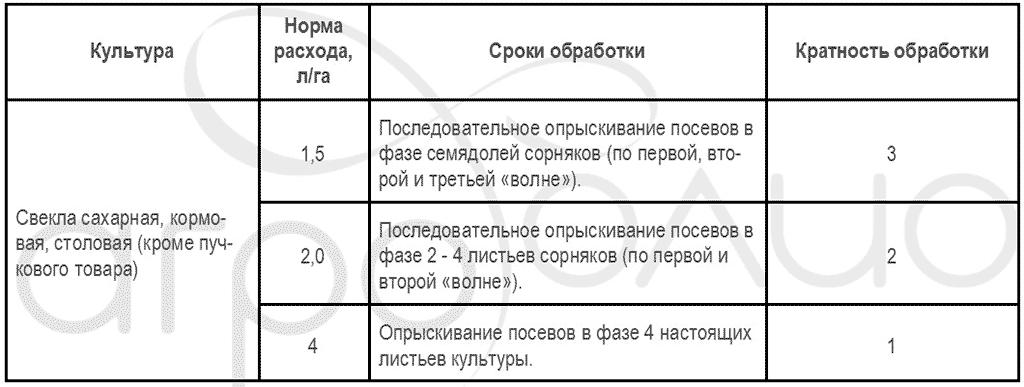 Регламент применения гербицида Бицепс