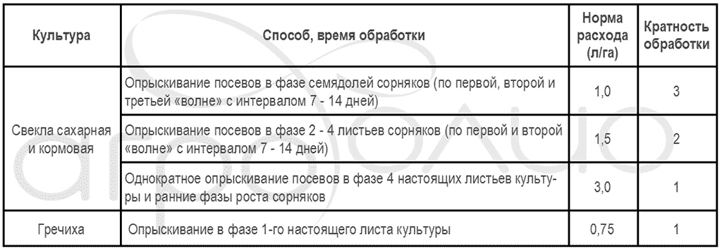 Регламент применения гербицида Бицепс Гарант
