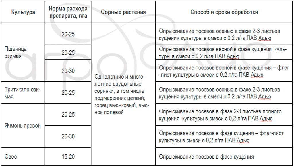 Регламент применения гербицида Бомба