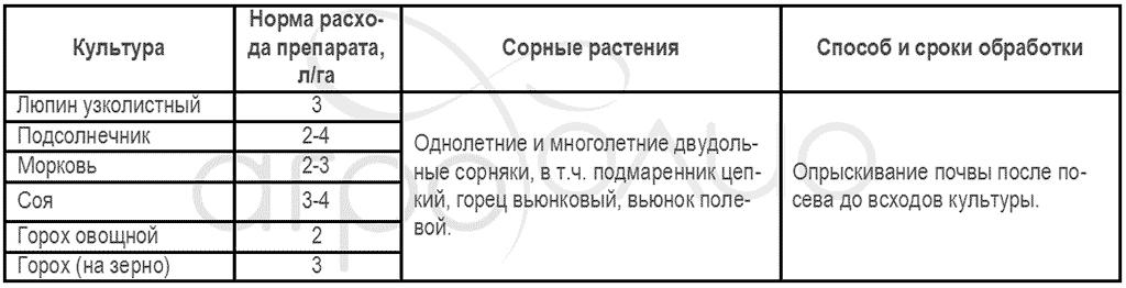 Регламент применения гербицида Гамбит