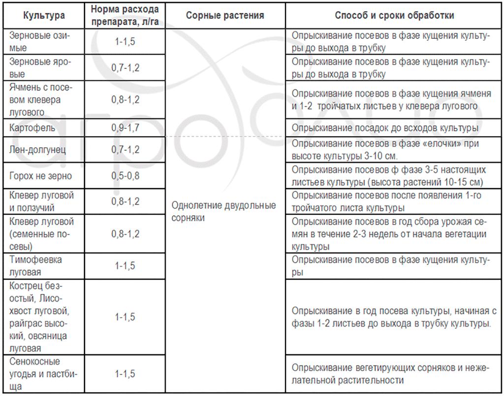 Регламент применения гербицида Гербитокс