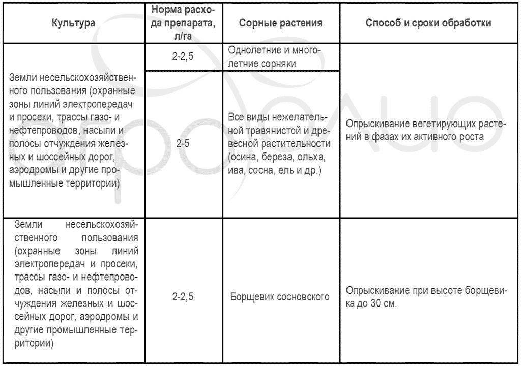 Регламент применения гербицида Грейдер