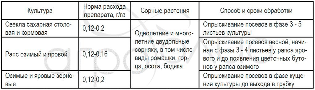 Регламент применения гербицида Хакер