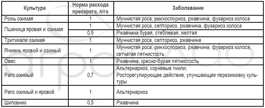 Регламент применения фунгицида Колосаль