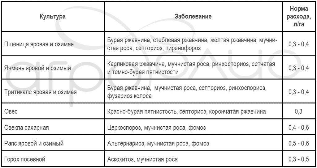 Регламент применения фунгицида Колосаль Про
