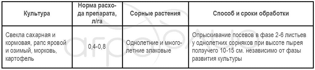 Регламент применения гербицида Квикстеп