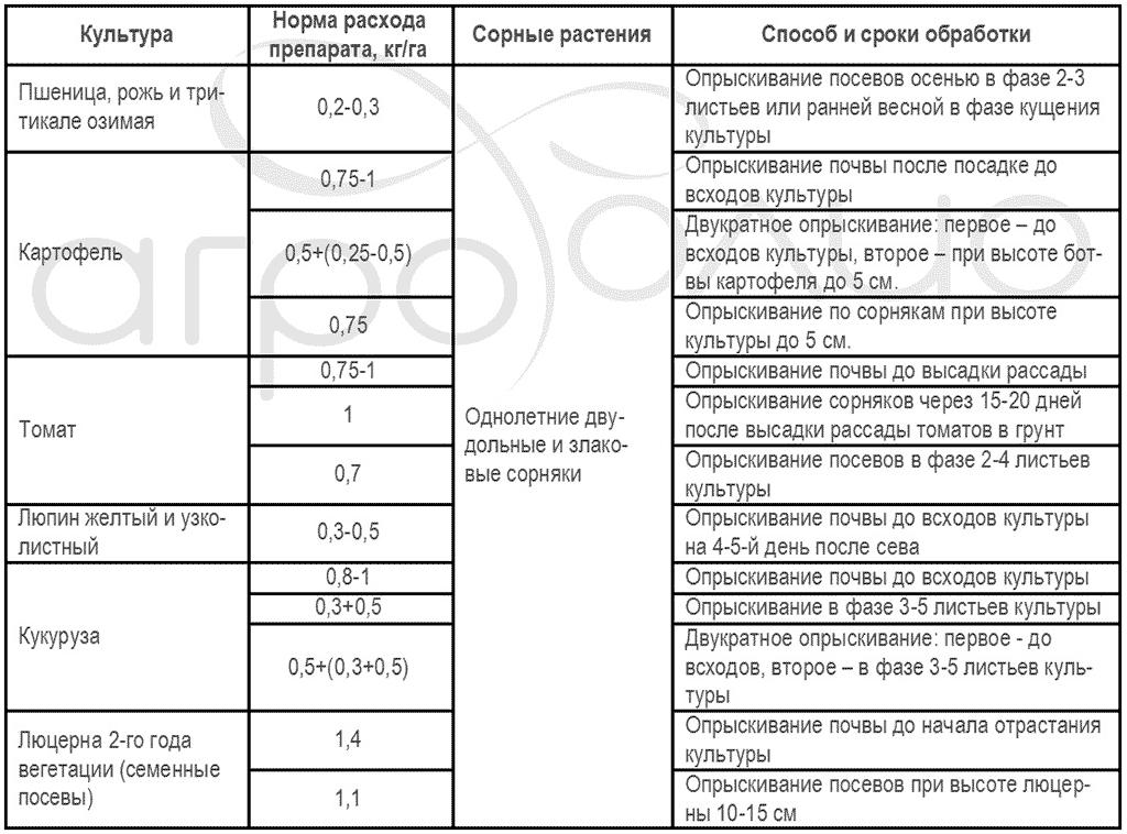 Регламент применения гербицида Лазурит