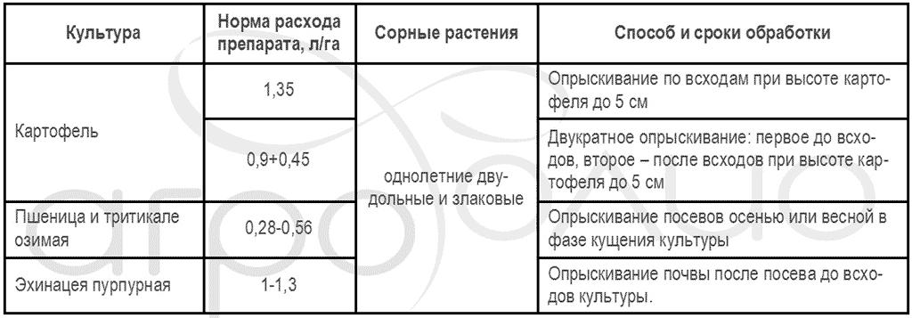Регламент применения гербицида Лазурит Супер