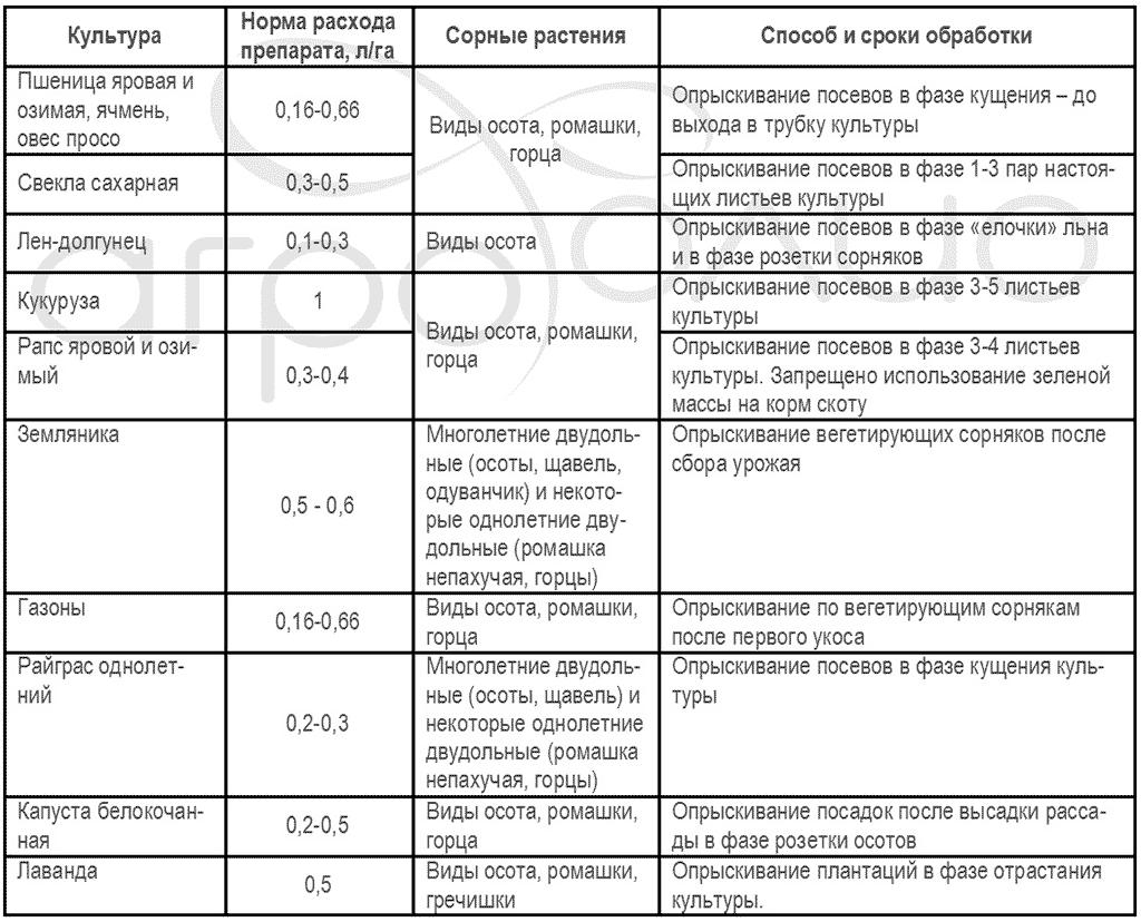 Регламент применения гербицида Лонтрел-300