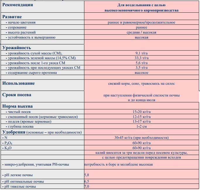 Таблица Люцерна Плато