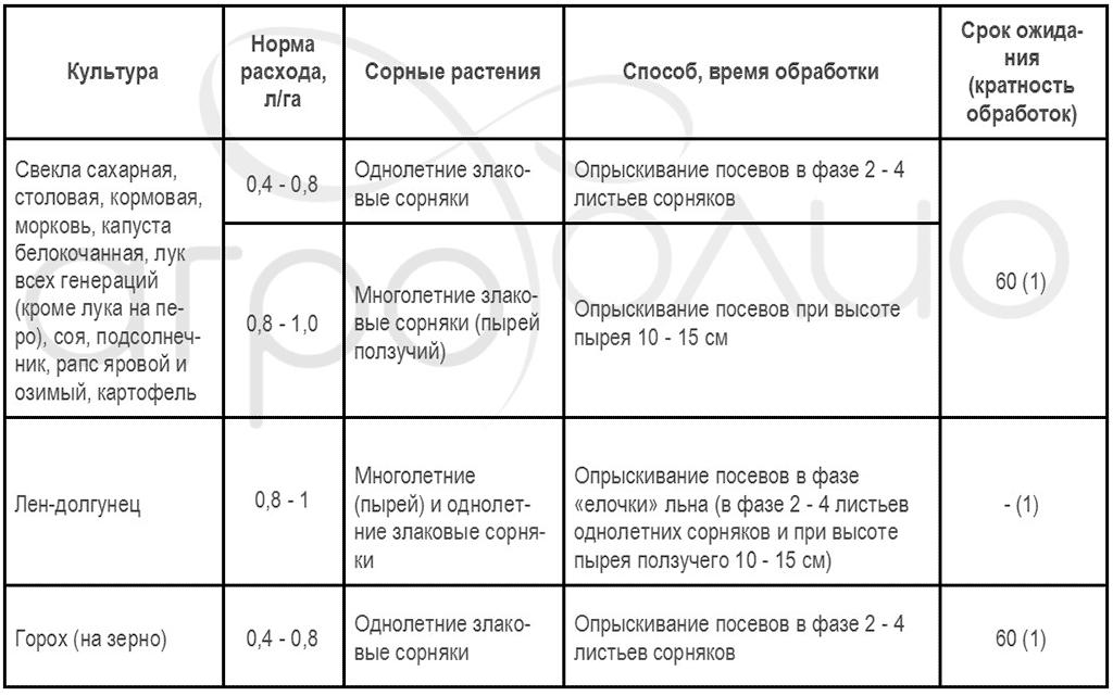 Регламент применения гербицида Миура