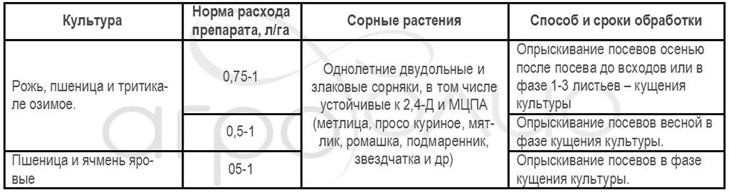 Регламент применения гербицида Морион