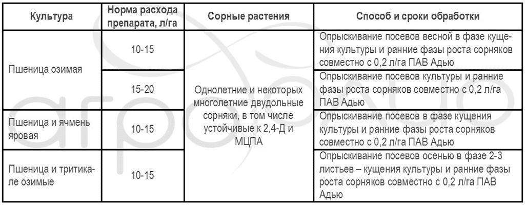 Регламент применения гербицида Плуггер