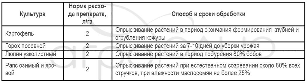 Регламент применения гербицида Суховей