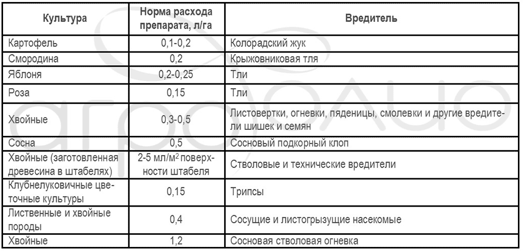 Регламент применения инсектицида Танрек