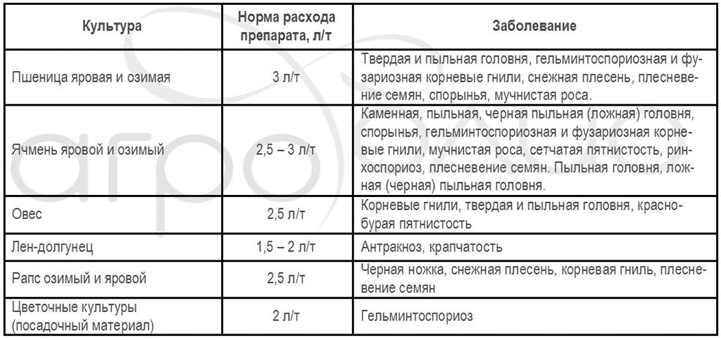 Регламент применения протравителя Витарос