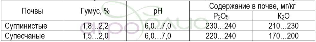 Технология возделывания люцерны. Оптимальные показатели почв.