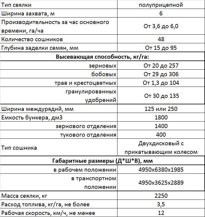 Характеристики сеялки С-6ПМ2